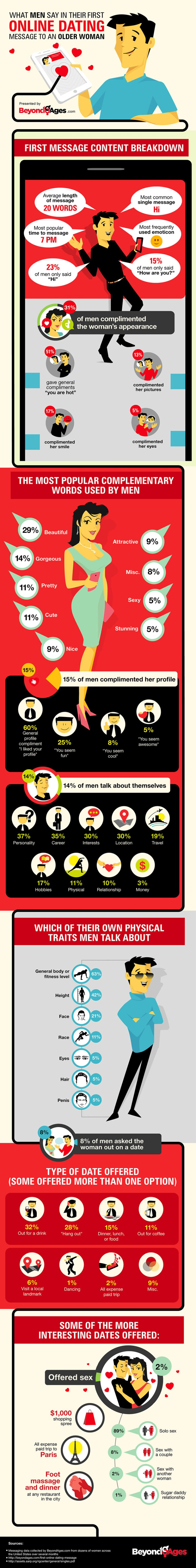 BeyondAges.com-What-Do-Men-Say-On-First-Date-Infographic