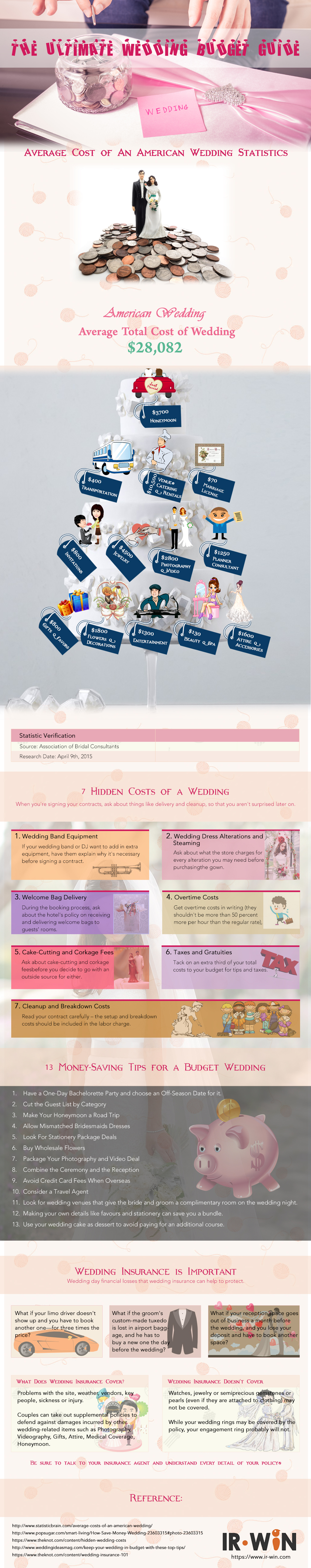 The Ultimate Wedding Budget Guide – An Infographic