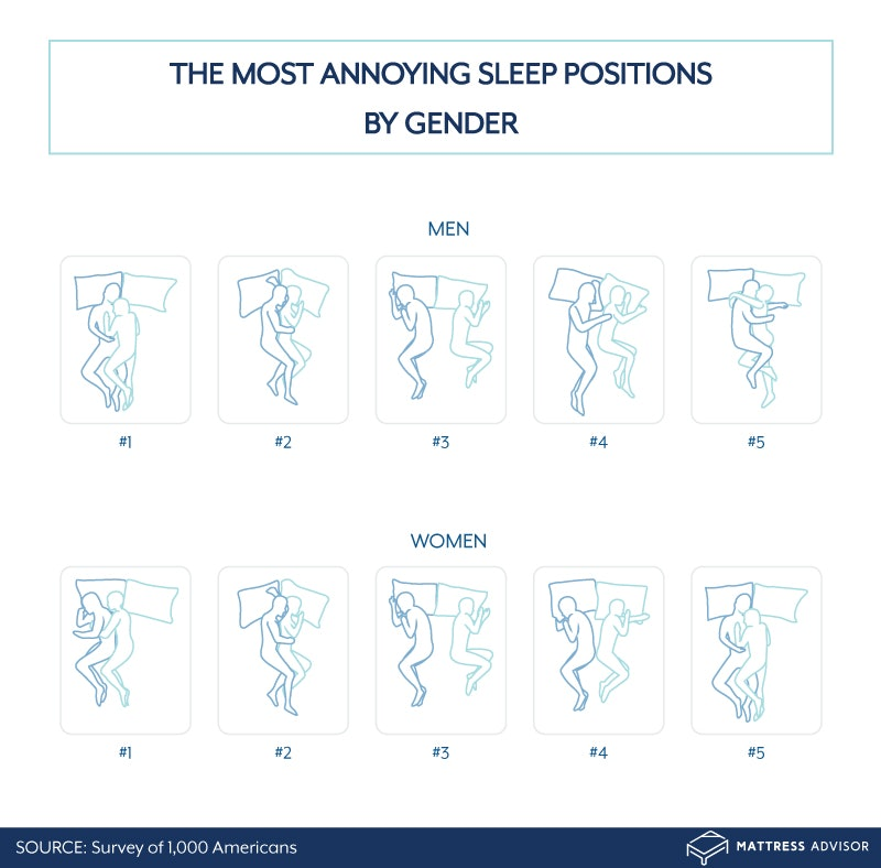 Most Annoying Sleep Positions by Gender